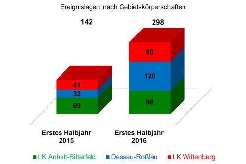 linke kreisverband anhalt bitterfeld